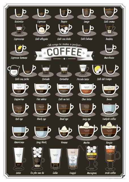Types of Coffee Drinks - Coffee Types Chart