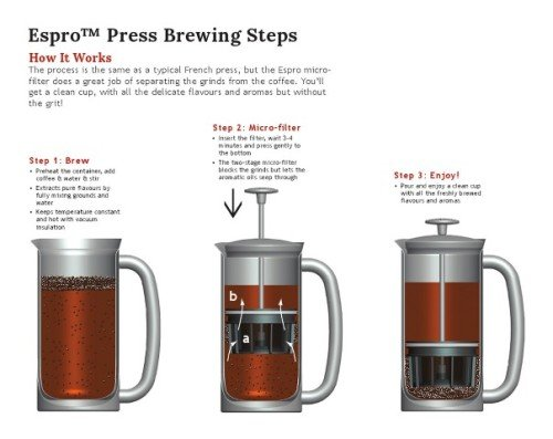 Espro Press Brewing Process