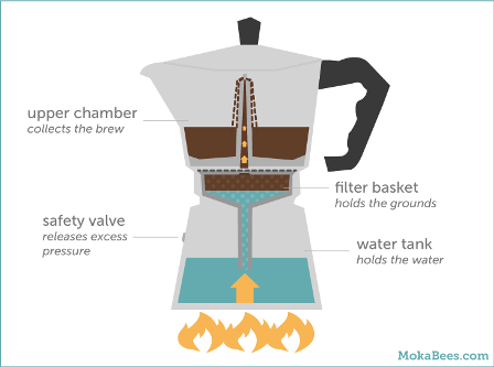 How Does Moka Pot Works